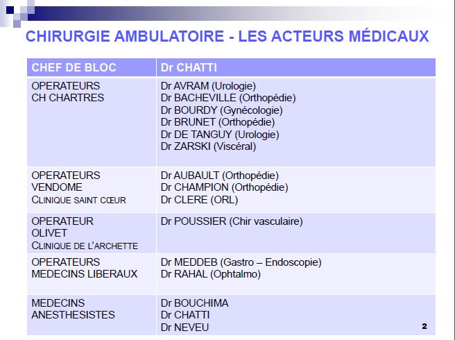 Chirurgie ambulatoire medecin